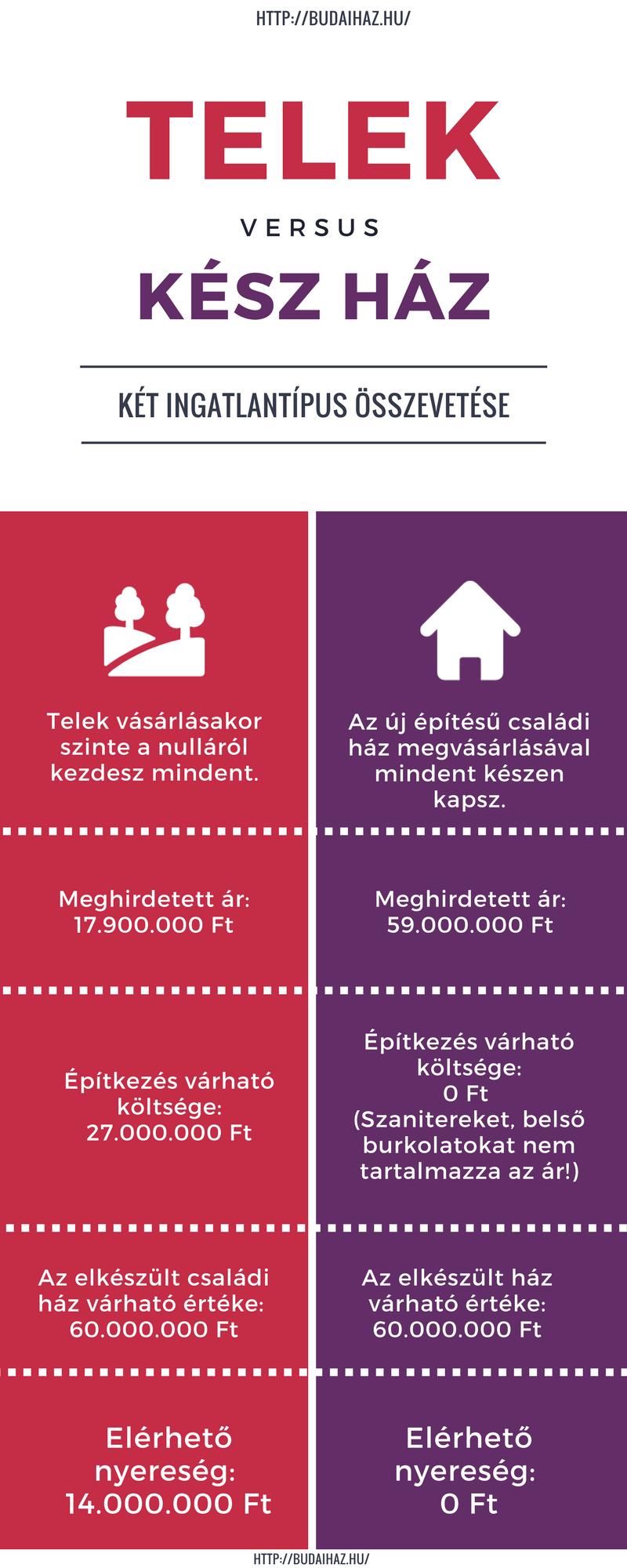 eladó telek vs új építésű ház